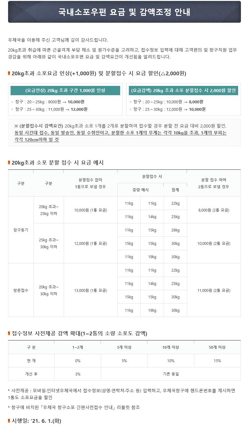 택배공지용_국내소포우편 요금 및 감액조정 안내_수정.jpg